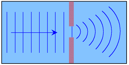 Image result for DIFFRACTION OF WAVES