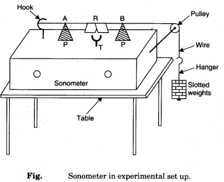 Image result for sonometer diagram