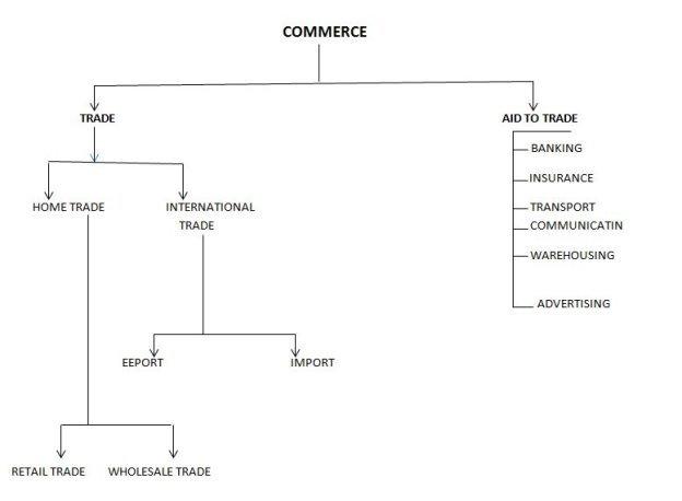 C:wampwwwafricaimagescommerce flow chart.JPG