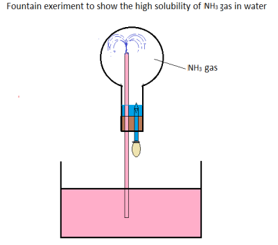 Image result for the fountain experiment