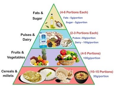 Food-Pyramid-Veg-India