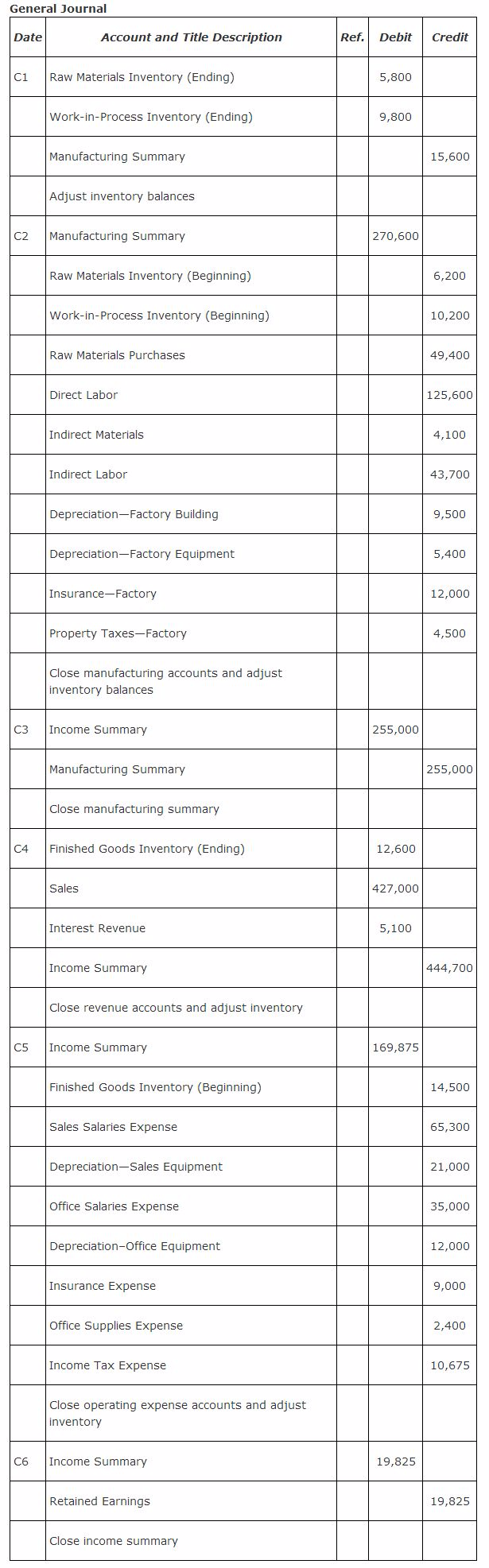 https://sdimg.blob.core.windows.net/images/ShuleDirect/43450/Original/Accounting-Accounting-Principles-2-Accounting-by-Manufacturing-Companies-Table-4_1473423061665.png